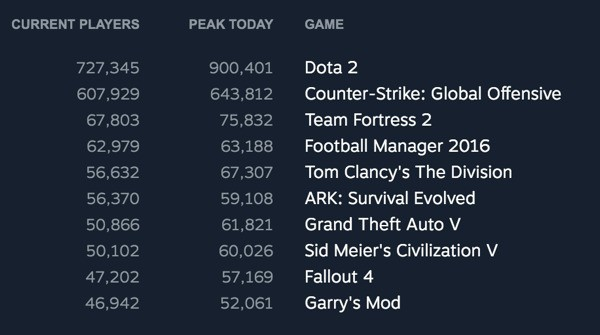 Steam Mac games popular