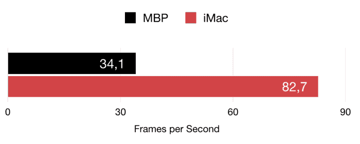 Alien Isolation benchmarks