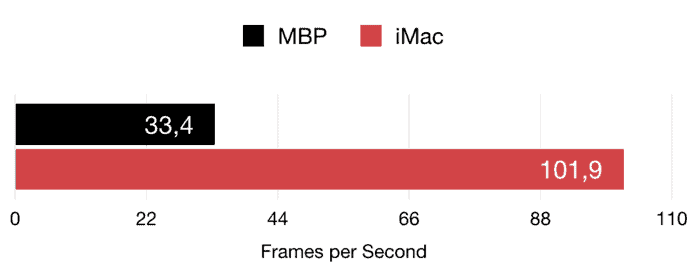 Layers of Fear benchmarks