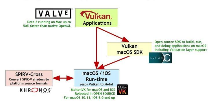 Bringing Vulkan applications to Apple